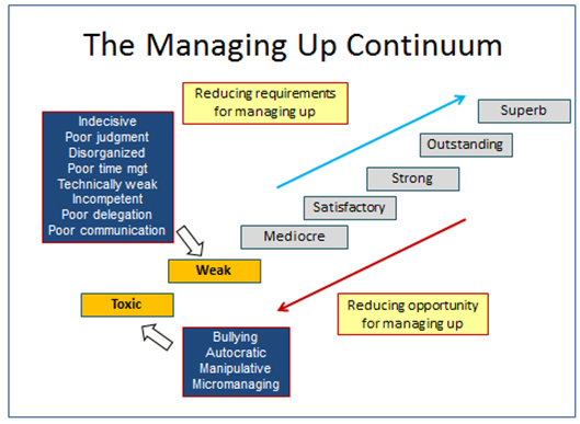 managing-up-continuum